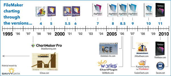timeline of FileMaker charting