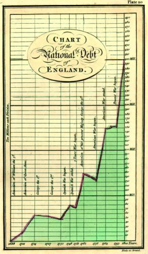 The first area chart, by William Playfair
